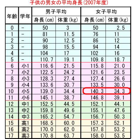140cm 平均 体重